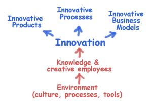 eBusiness Innovation Strategies - ePath