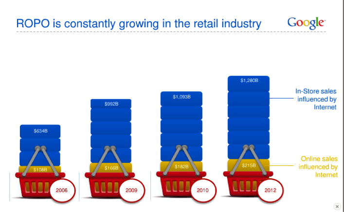 Growth of Research-Online-Purchase-Offline
