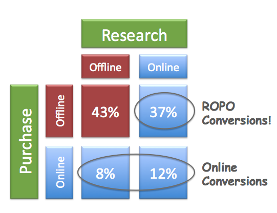 eCommerce: Research-Online-Purchase-Offline