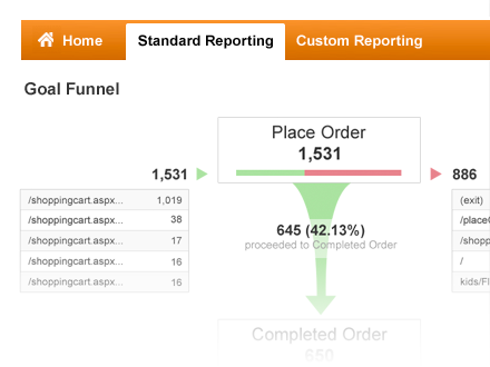 Google Analytics: Conversion and Goal Funnels