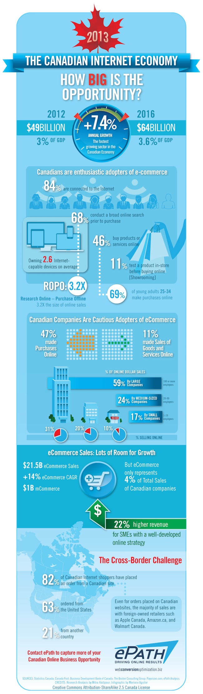 The Canadian Internet Economy |Infographic | ePath eCommerce Consultants