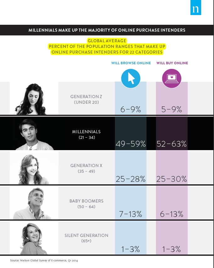 Generational groups and eCommerce - Nielson