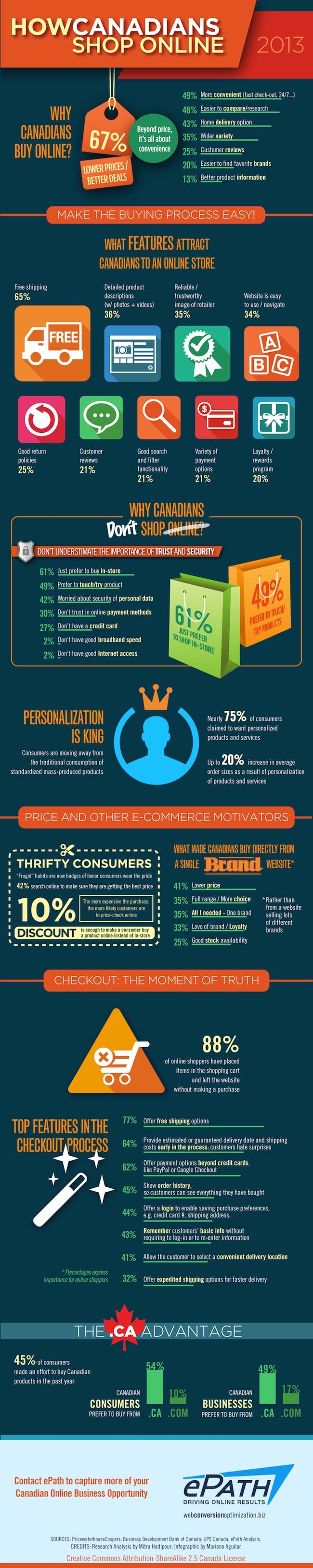 HOW_CANADIANS_SHOP_ONLINE | Infographic | ePath eCommerce Consultants