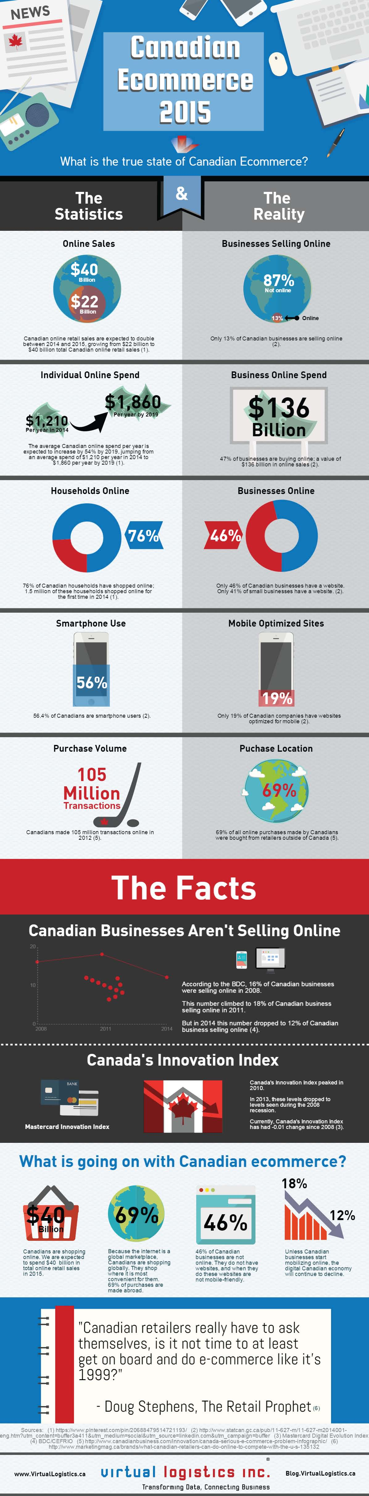 Canadian_Ecommerce_2015_VirtualLogistics